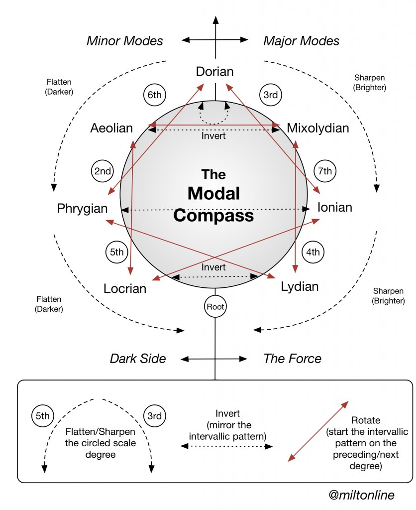 Modal Compass